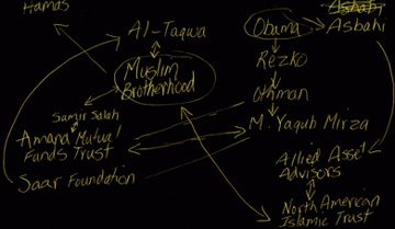 Muslim Brotherhood Diagram