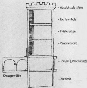 Design sketch of the alchemical laboratory at the estate of Landgrave Karl von Hessen Kassel