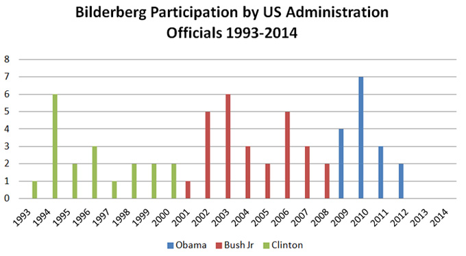 Bilderberg-Graph-1