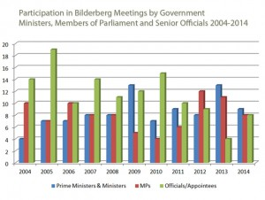 Sources: https://publicintelligence.net/tag/bilderberg/; and http://www.bilderbergmeetings.org/index.php.