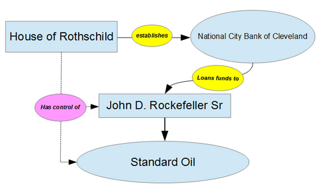 Figure 1. Alleged relationship between the Rothschilds and the Rockefeller Empire