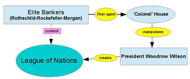Figure 2. The alleged link between the Rockefellers and the League of Nations