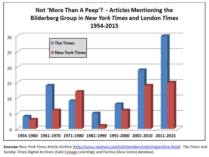 Bilderberg-in-the-News(1950s-to-Present)