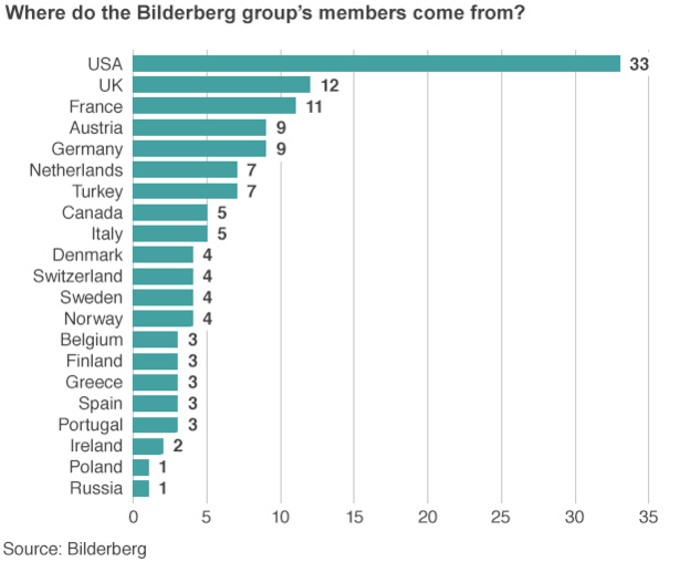"Source: Justin Parkinson, ""Just Who Exactly is Going to the Bilderberg Meeting?"",BBC News Magazine, June 10, 2015."