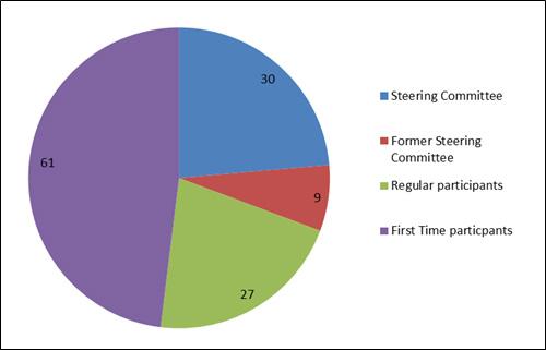 Source: Bilderberg Meetings 2015 Press Release – Participant List.