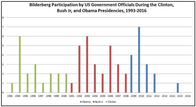 Figure 3: Trends in Bilderberg participation by Senior US Government Officials